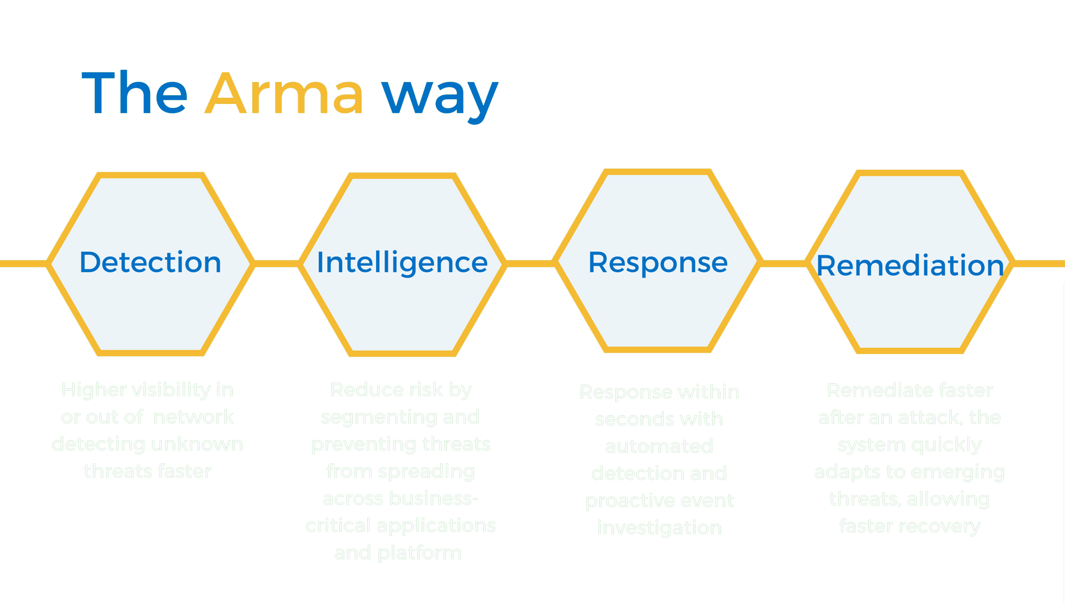 cybersecurity-process-arma-way